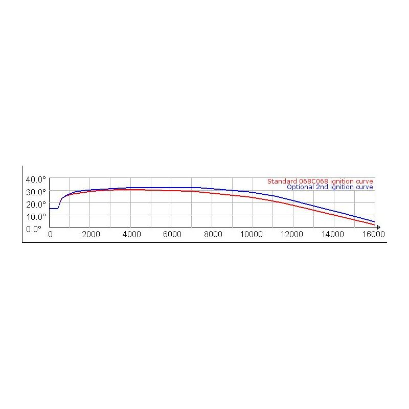 ... Ignition inner-rotor HPI 2curves for Suzuki RMX SMX TSX